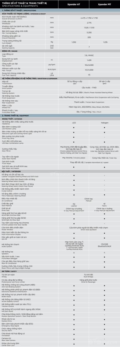 Mitsubishi Xpander 2020 thông số kỹ thuật